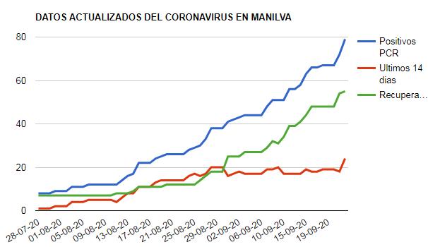 7 nuevos positivos por coronavirus - Manilva WebSite