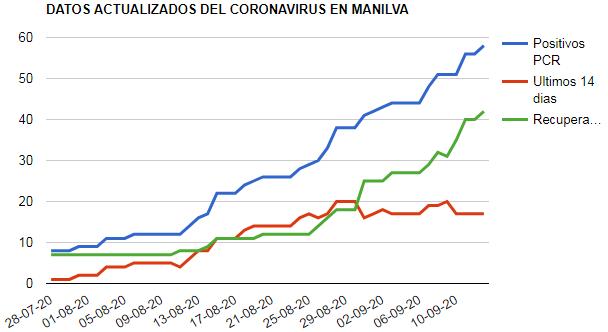 Datos actualizados del Coronavirus-Manilva