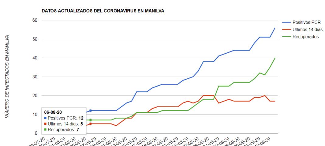 coronavirus 11-09-2020- manilva