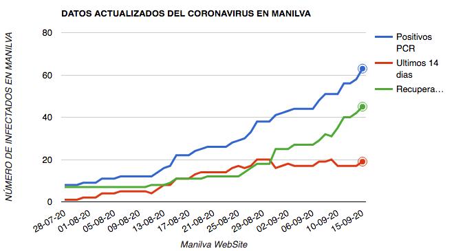 coronavirus manilva 15-09-2020