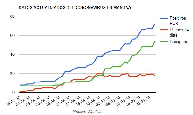 coronavirus Manilva 21-09-2020