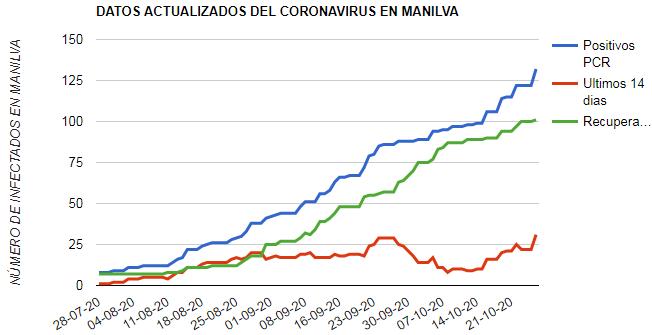 Nuevo record de positivos en Manilva