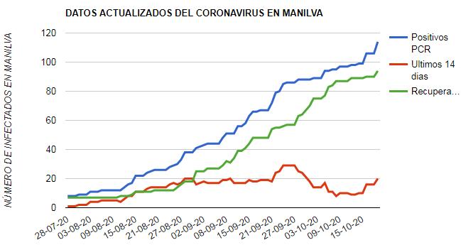 coronavirus Manilva 19-10-2020