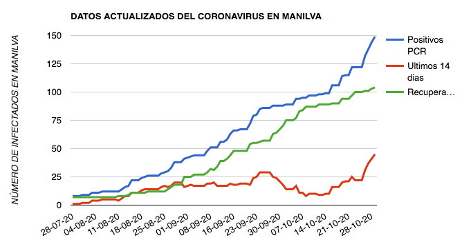coronavirus Manilva 29 octubre