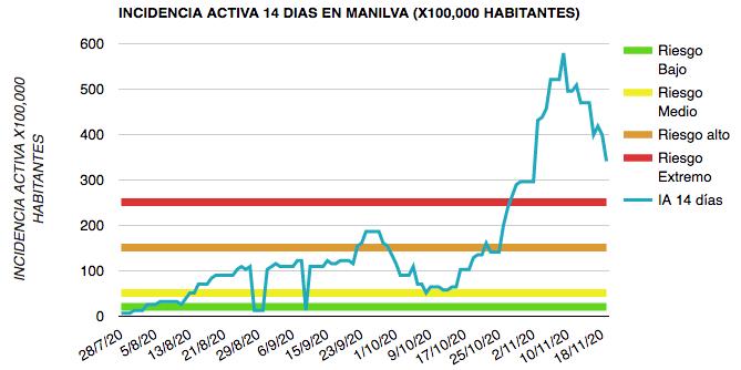 baja la incidencia en Manilva