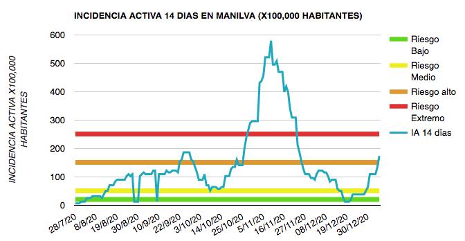 Empeoran los datos del Covid-19 en Manilva - Manilva WebSite - manilva.ws