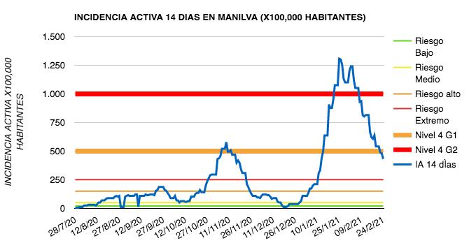 Covid 19 en Manilva a 24-02-2021
