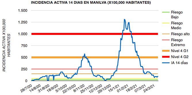 Incidencia Manilva 31-03-2021