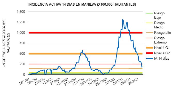 coronavirus Manilva 04-03-2021