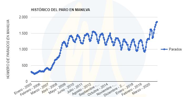 el paro en Manilva a 28-02-2021