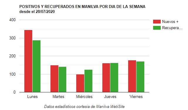 estadisticas covid Manilva