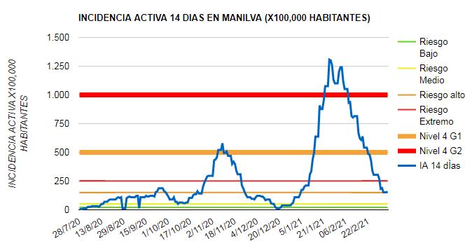 incidencia activa Manilva 08-03-2021