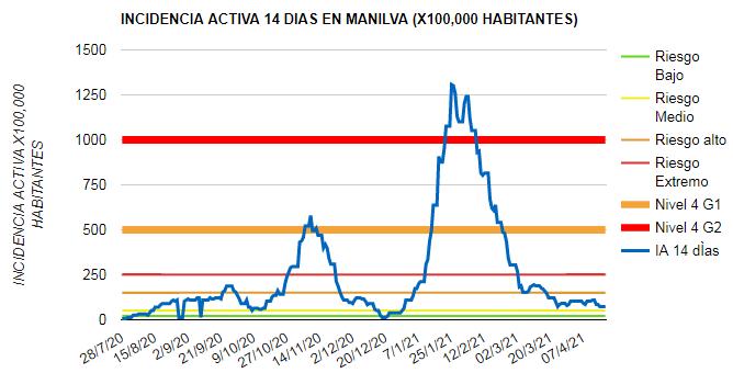 Covid Manilva 19-04-2021