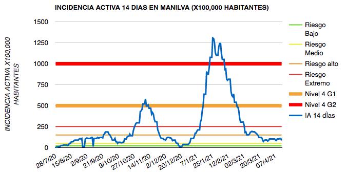datos del coronavirus en Manilva