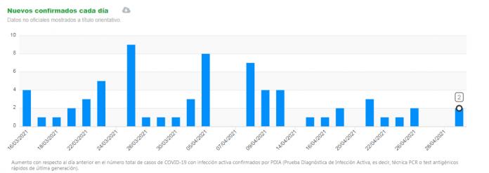 Datos de nuevos positivos en las últimas semanas en Manilva