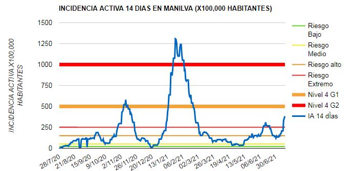 Datos Covid Manilva 14-07-2021
