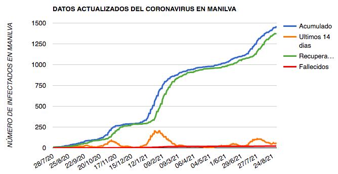 COVID Manilva 30-08-2021