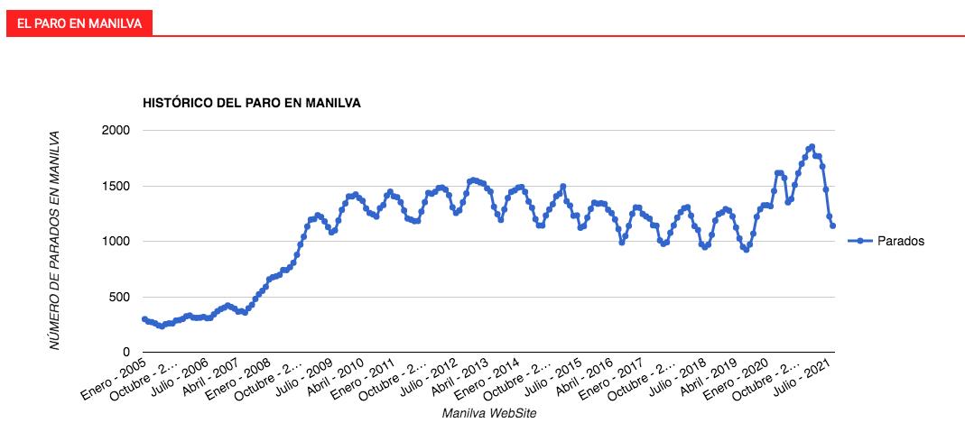 historico del paro Manilva